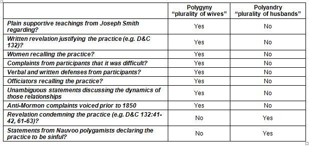 Chart-polyandryVSpolygyny1