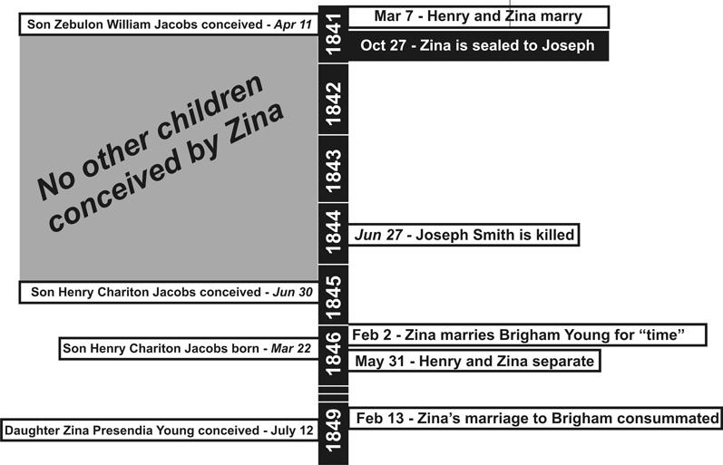 16.3 Zina Huntington timeline updated.