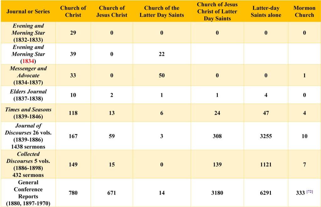 75 name of Church