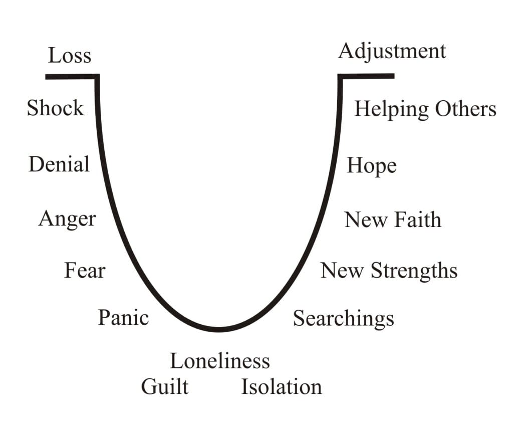 Grief_stages